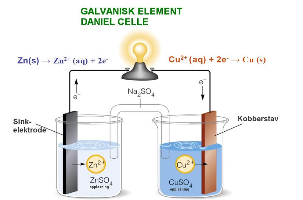 galvanisk element viten